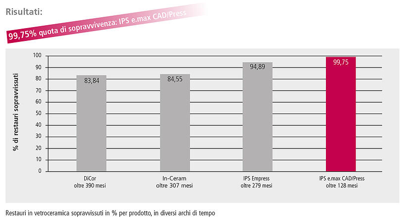 Le registrazioni relative a Dicor sono state condotte a partire dal 1983, per In-Ceram dal 1990, per IPS Empress dal 1992 e per IPS e.max dal 2005.