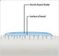 Fluor Protector S présente une fluidité et une mouillabilité optimales.