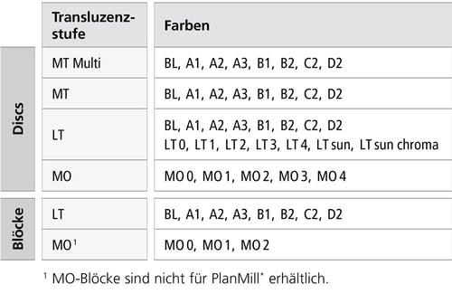 PlanMILL
